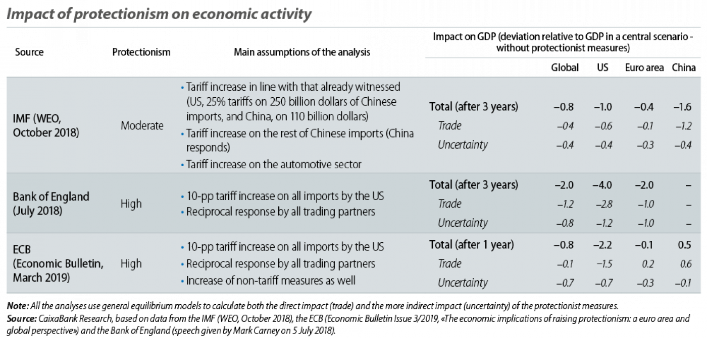 Impact of protectionism on economic activity