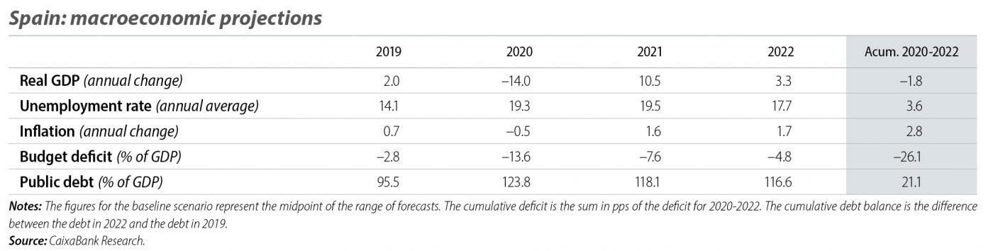 Spain: macroeconomic projections
