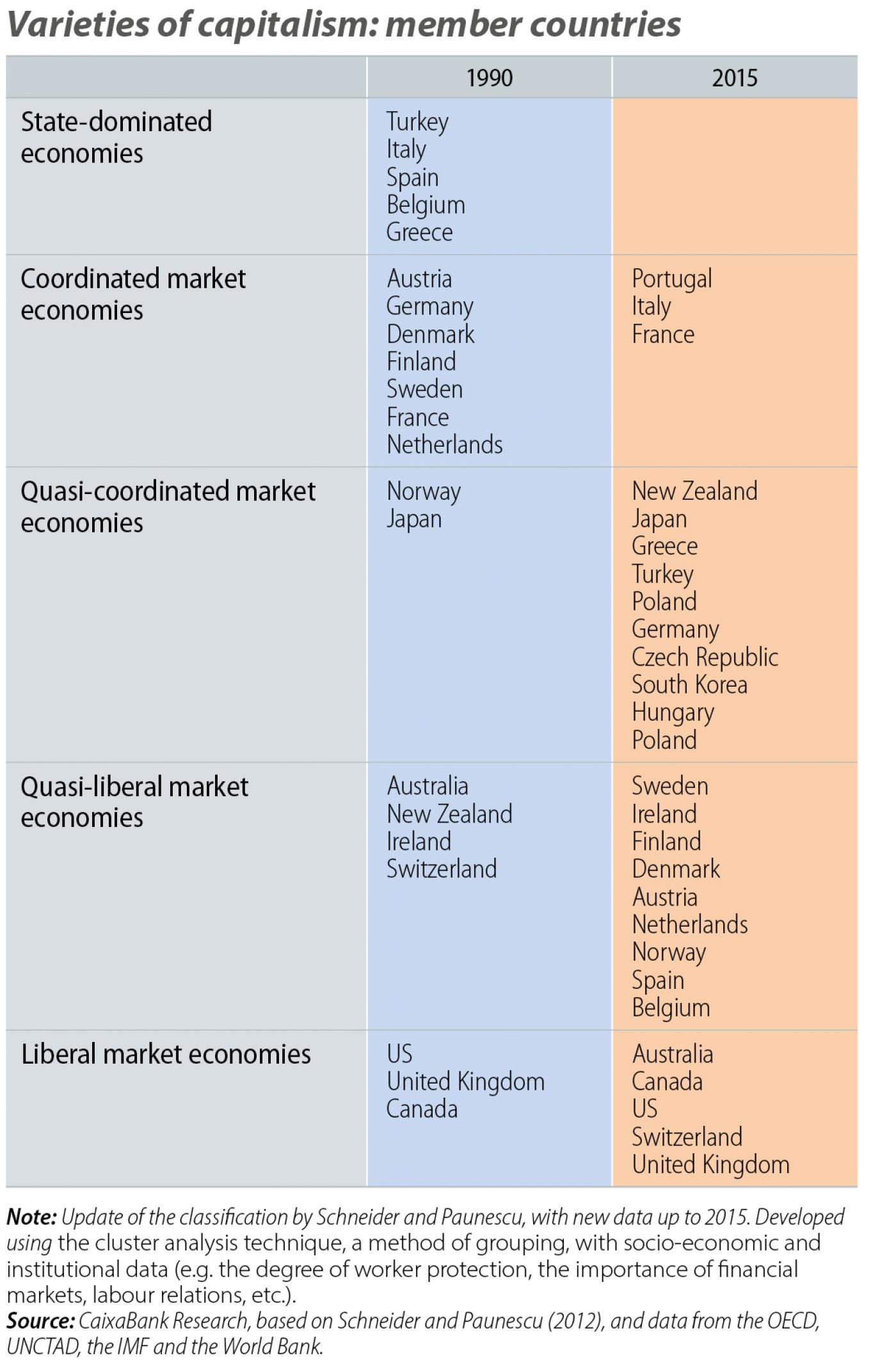 Variation of capitalism: member countries