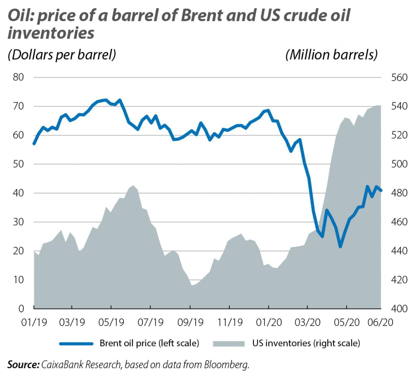 Oil: price of a barrel of Brent and US crude oil inventories