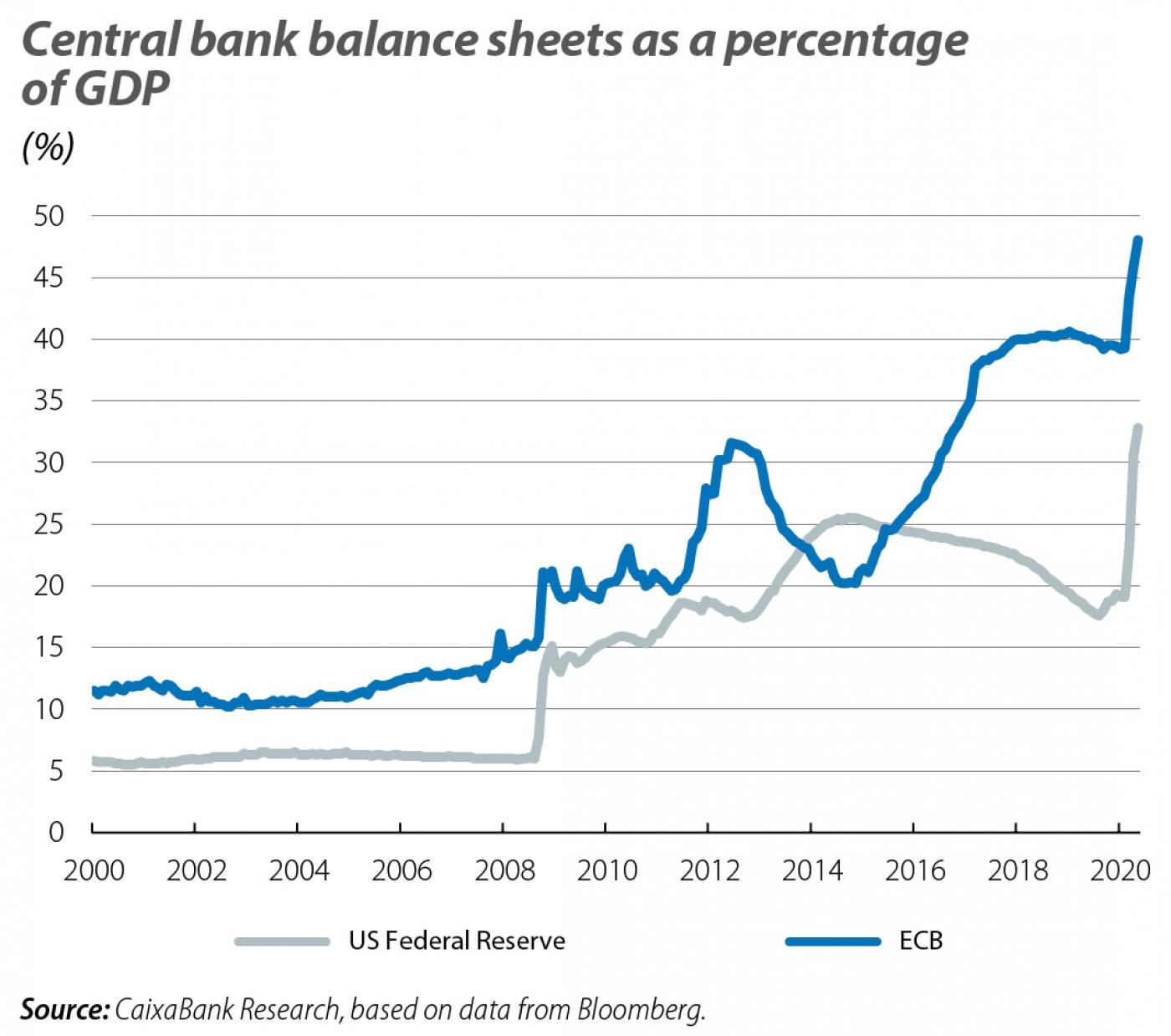 Central bank balance sheets as a percentage of GDP