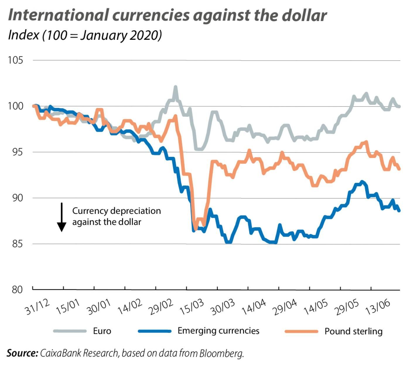 International currencies against the dollar