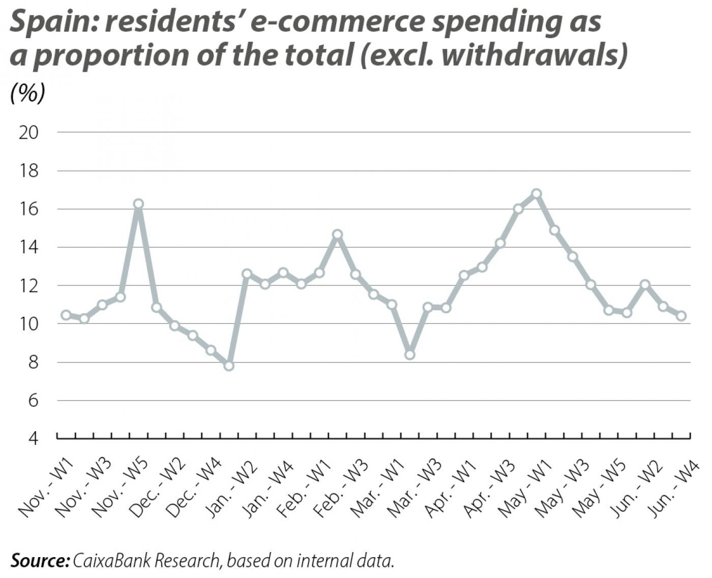 Spain: residents' e-commerce spending as a proportion of the total (excl. withdrawals)