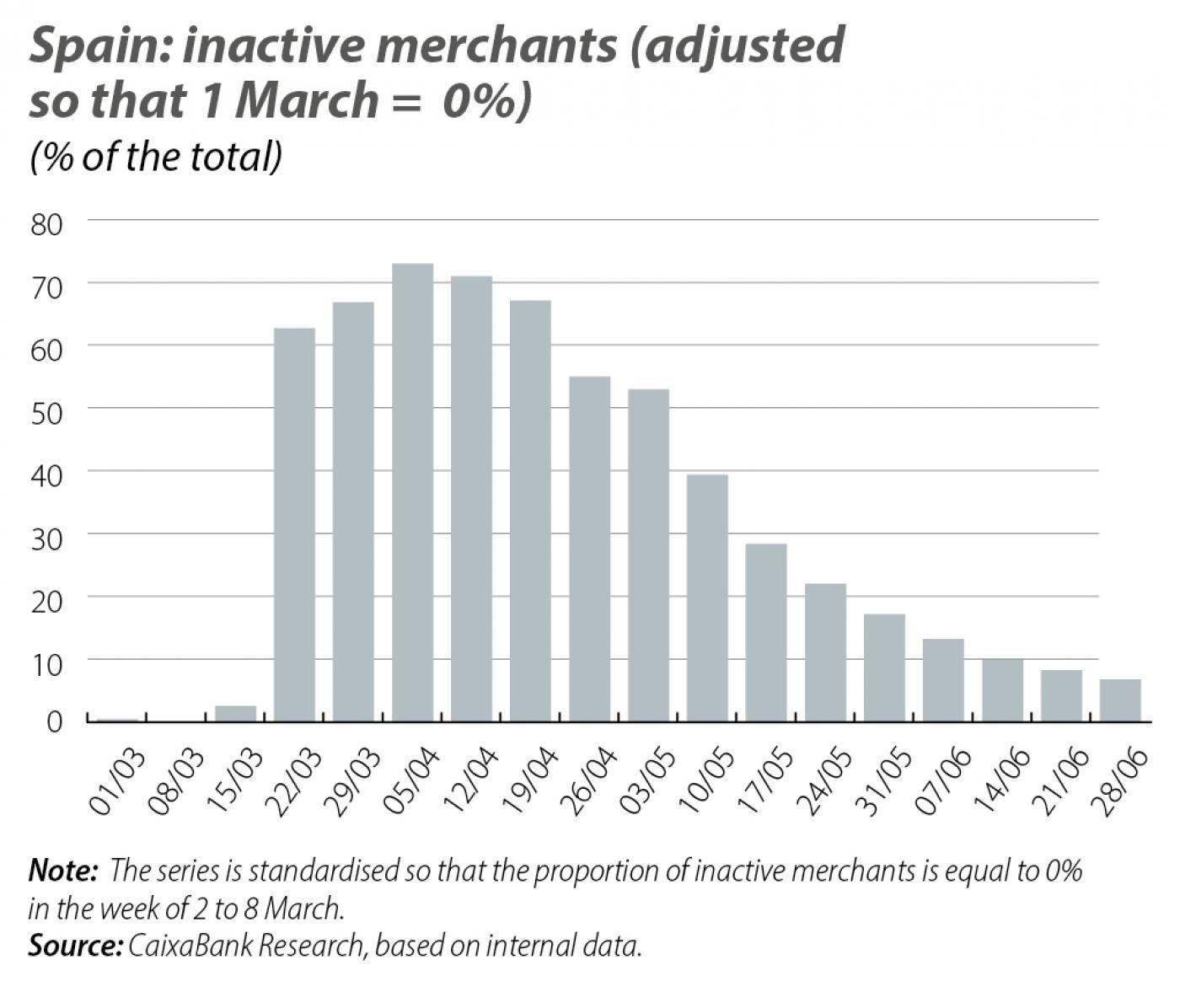 Spain: inactive merchants (adjusted so that 1 March = 0%)