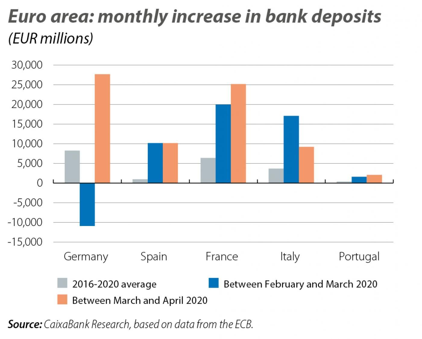 Euro area: monthly increase in bank deposits