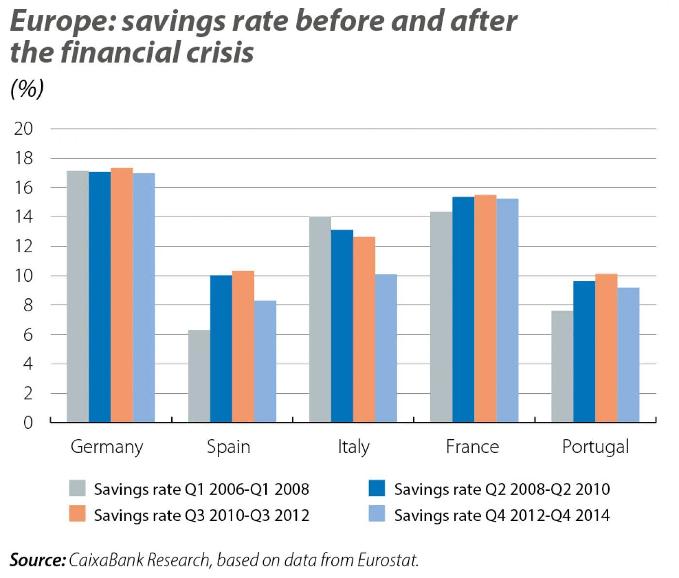 Europe: savings rate before and after the financial crisis