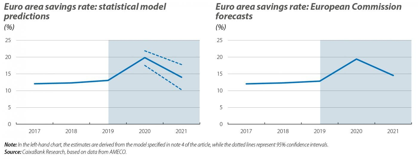 Euro area savings rate: statistical model predictions and European Commission forecasts