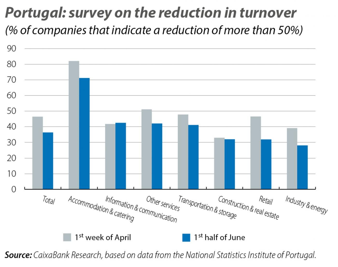 Portugal: survey on the red uction in turnover