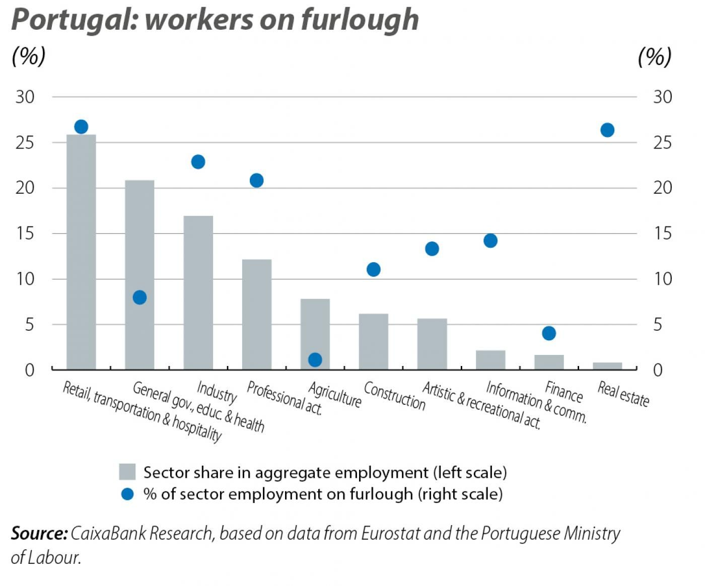 Portugal: workers on furlough