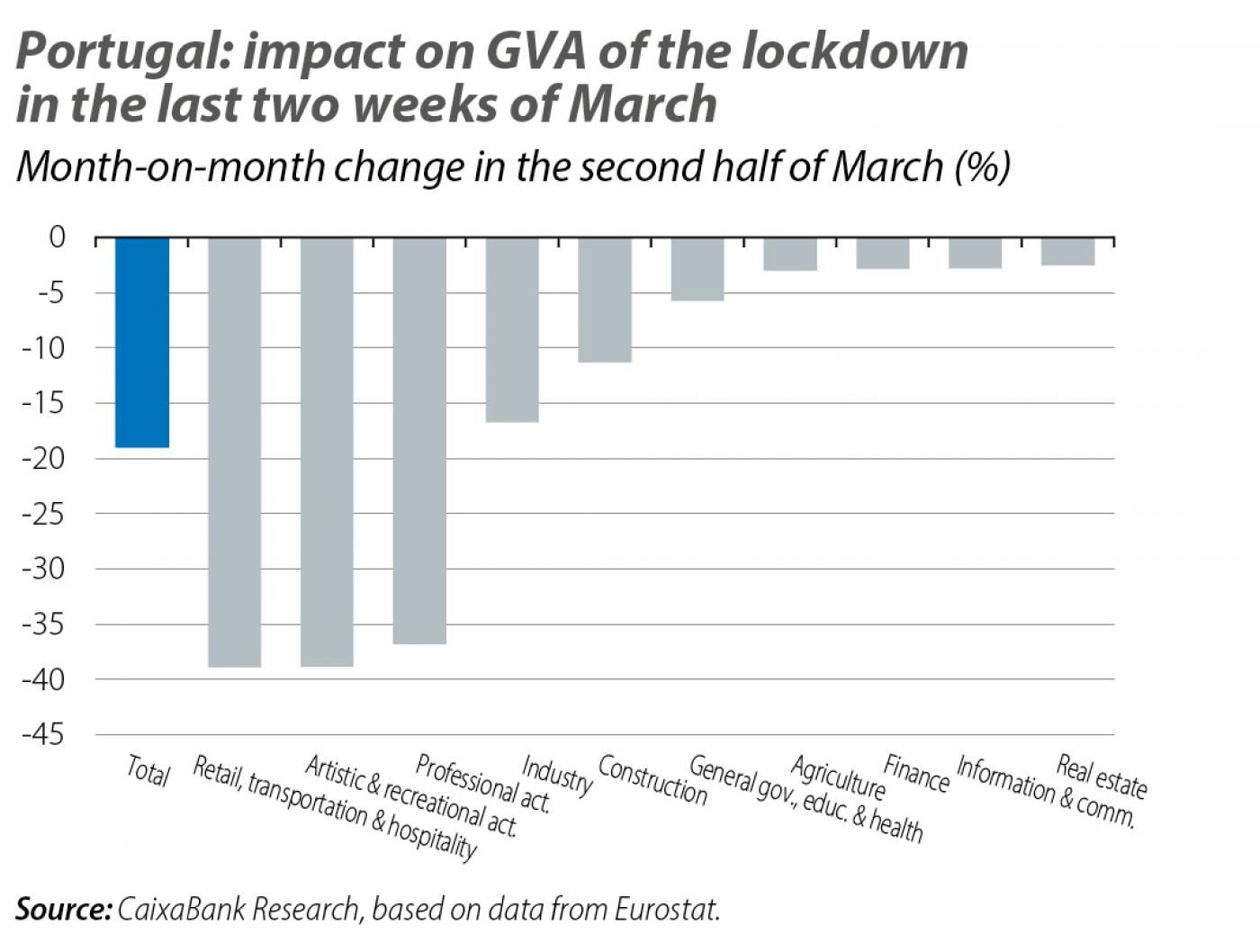 Portugal: impact on GVA of the lockdown in the last two weeks of March