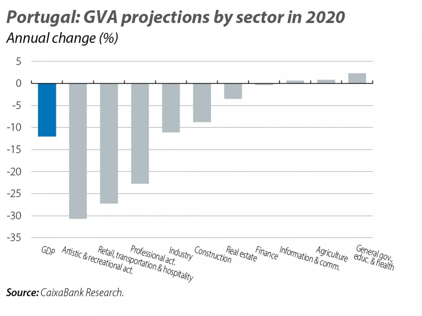Portuga l: GVA projections by sector in 2020