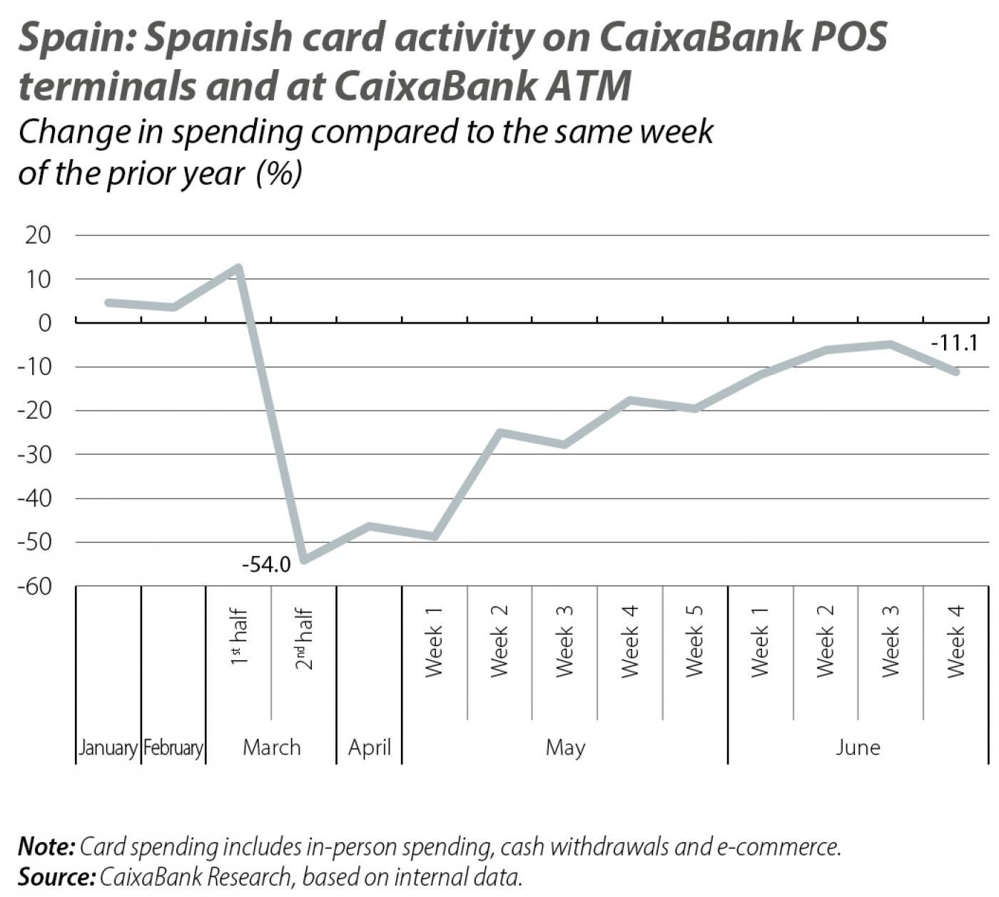 Spain: Spanish card activity on CaixaBank POS terminals and at CaixaBank ATM