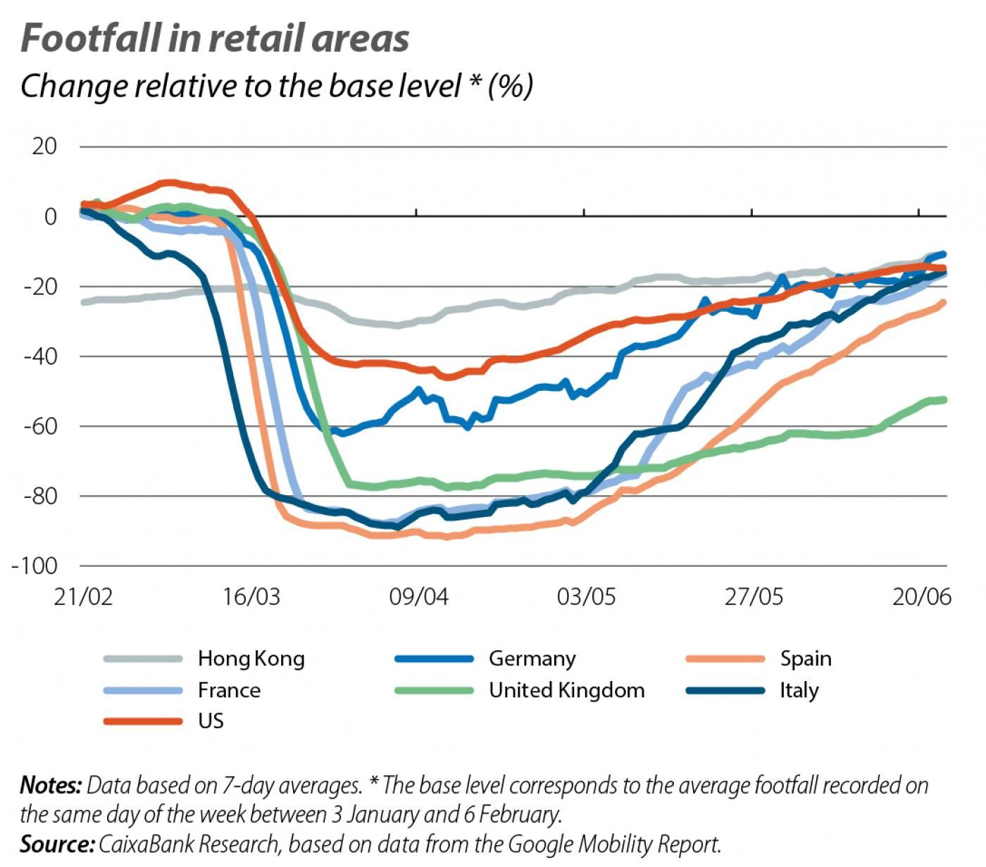 Footfall in retail areas