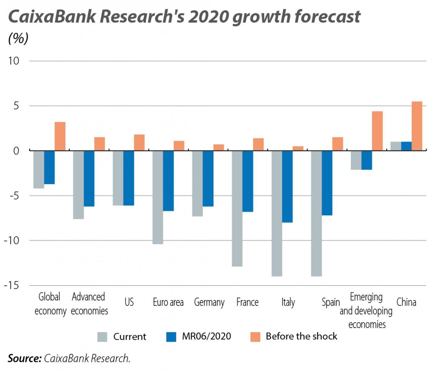 CaixaBank Research's 2020 growth forecast