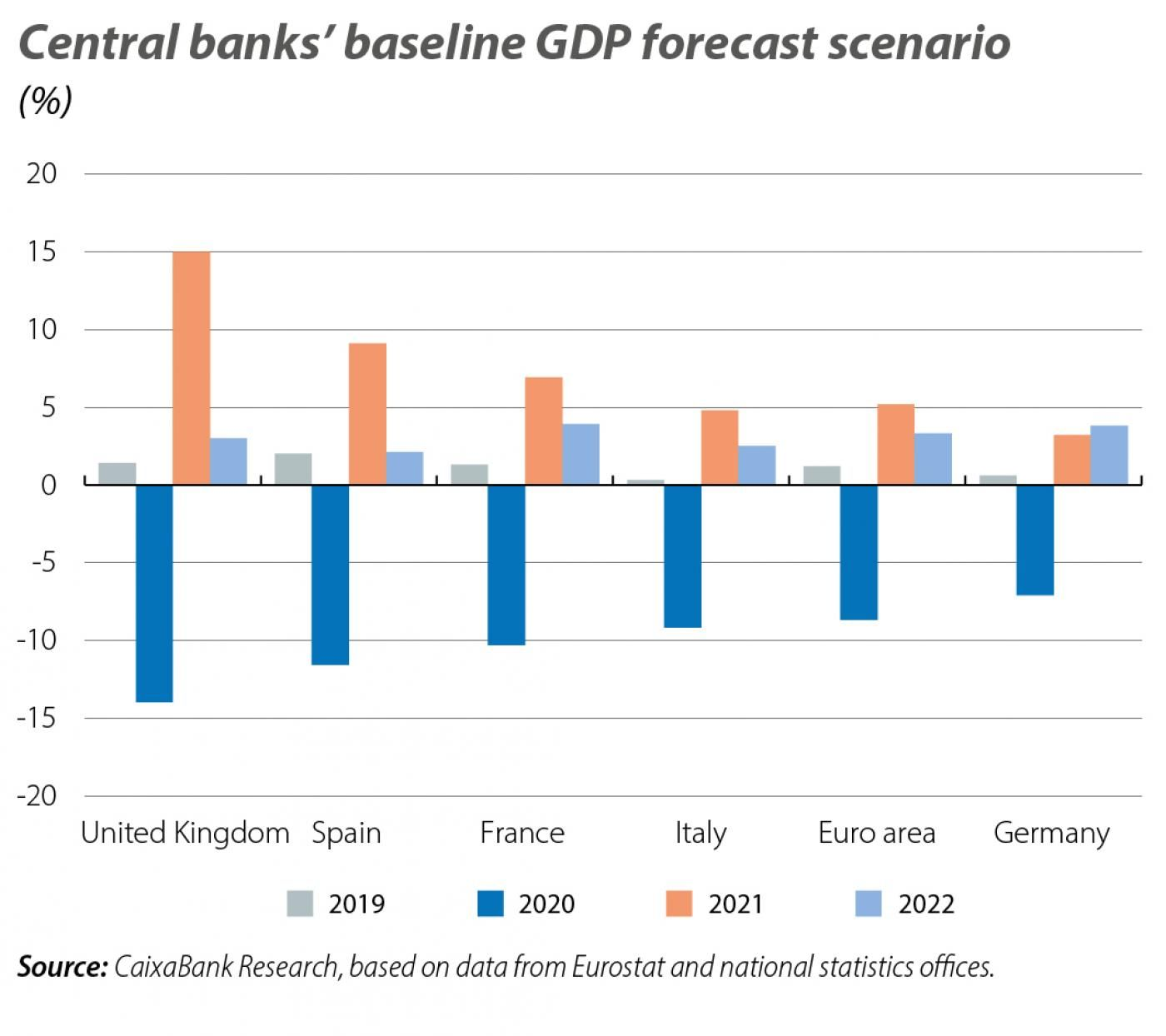 Central banks' ba seline GDP forecast scenario