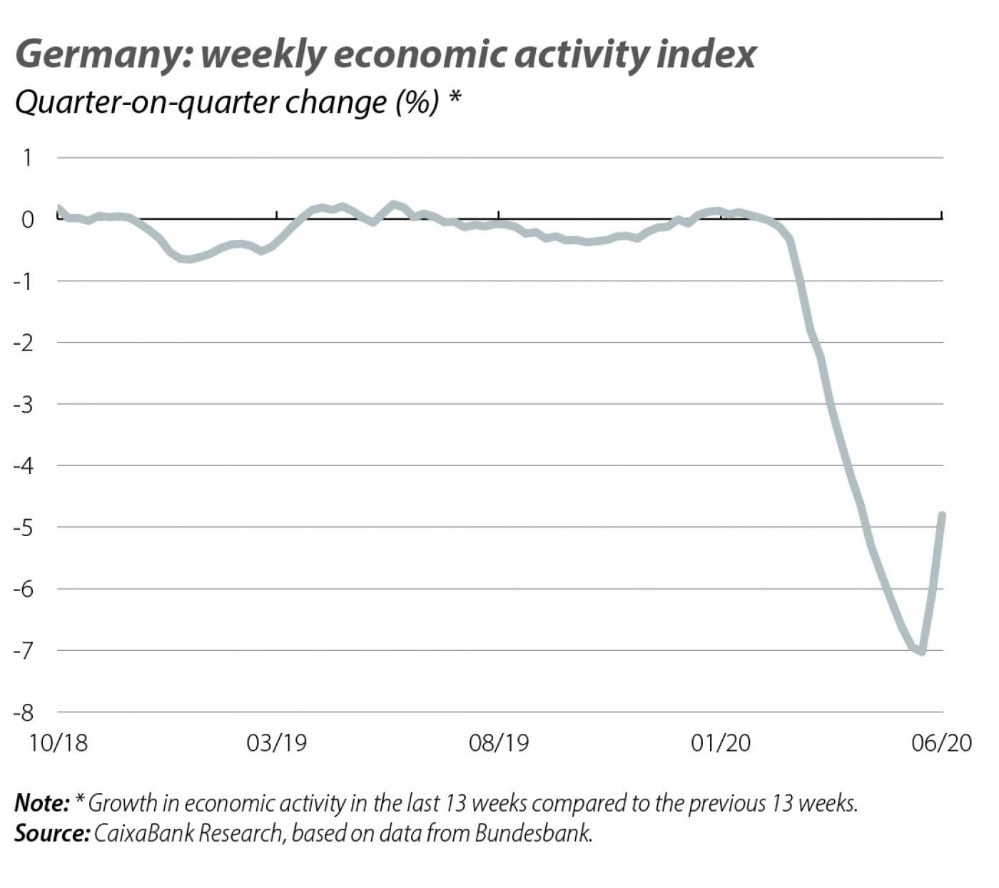 Germany: weekly economic activity index