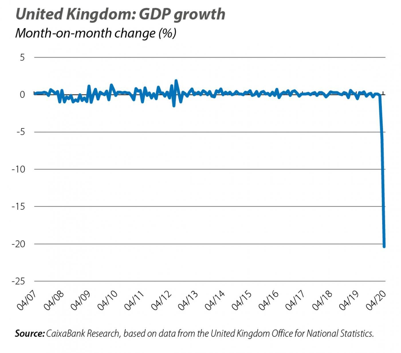 United Kingdom: GDP growth