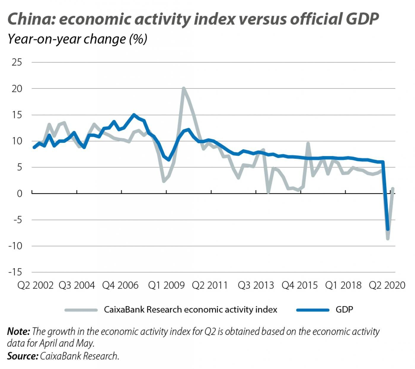 China: economic activity index versus official GDP