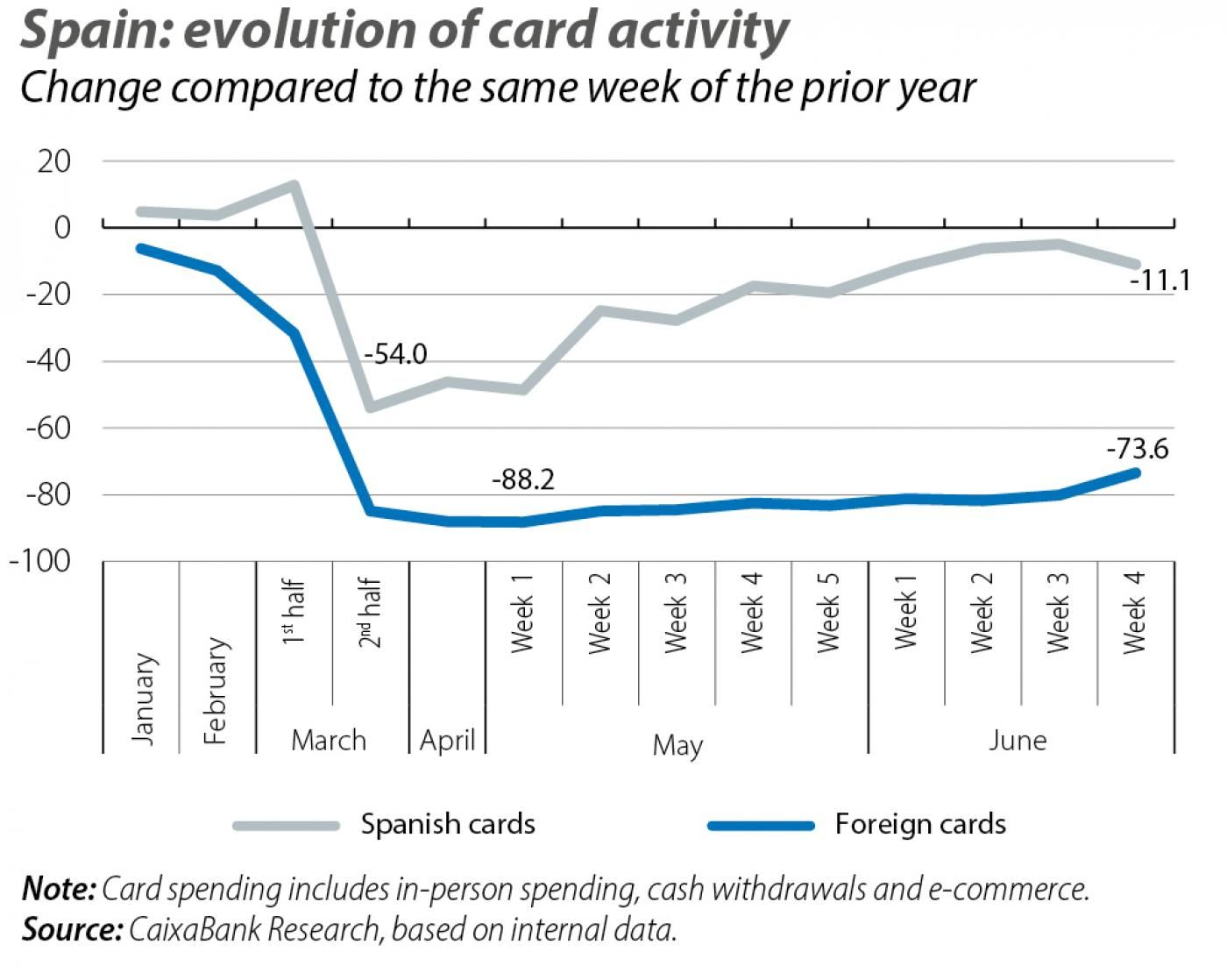 Spain: evolution of card activity