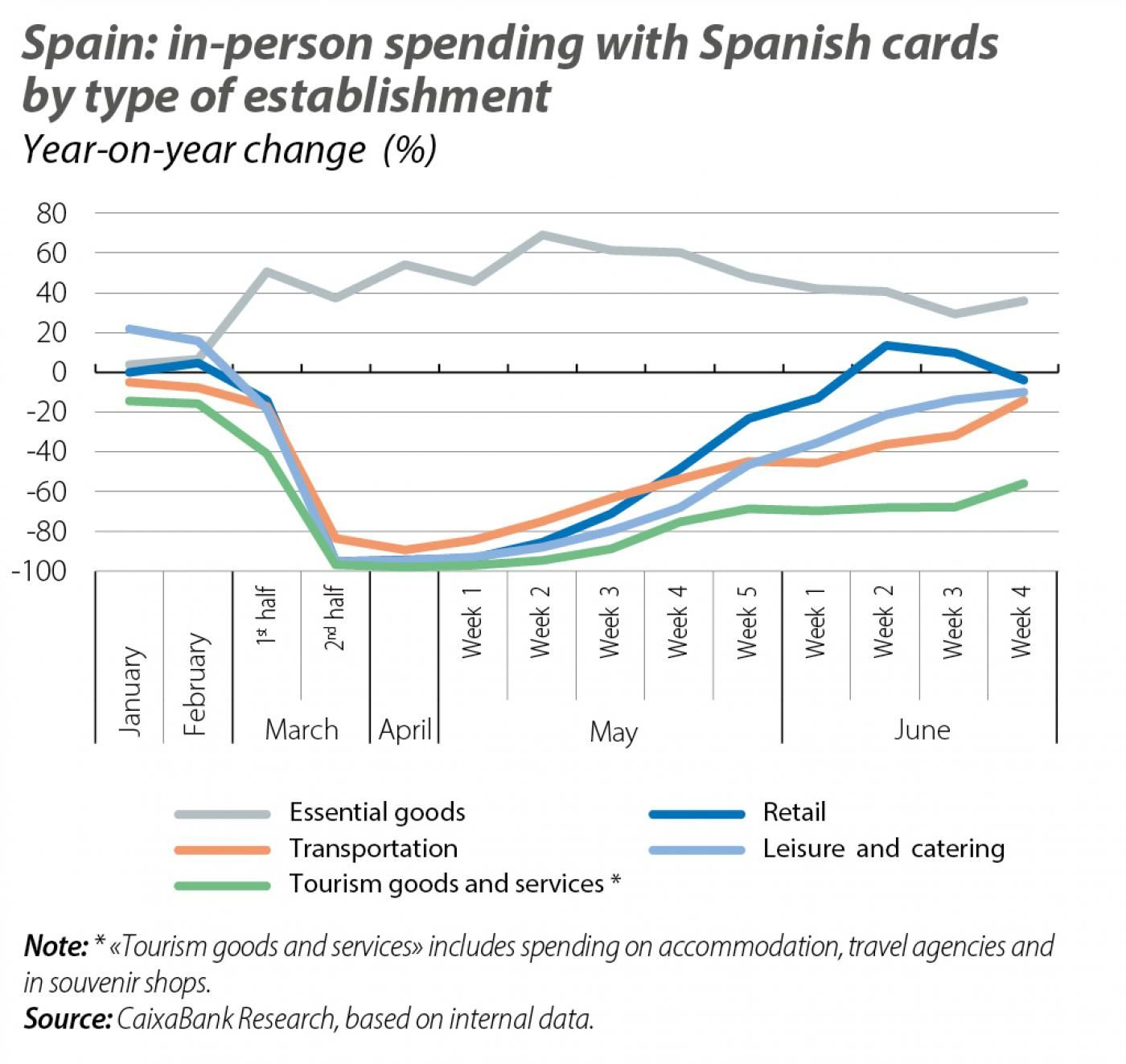 Spain: in-person spending with Spanish cards by type of establishment