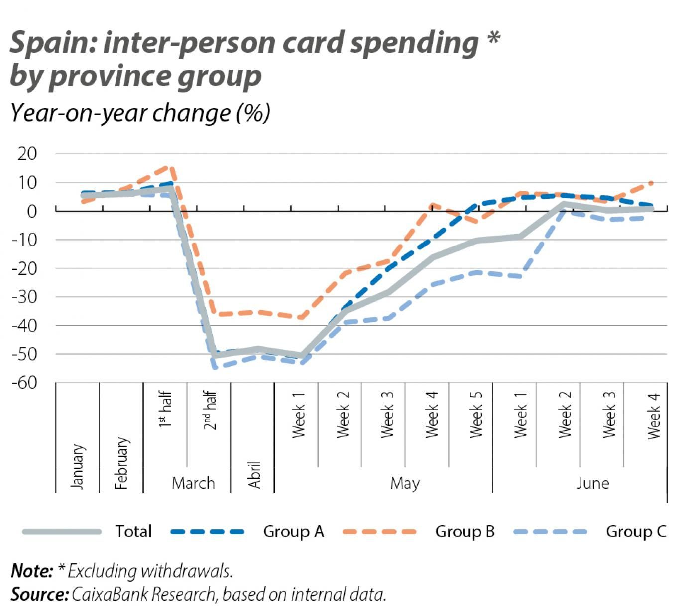 Spain: inter-person card spending * by province group