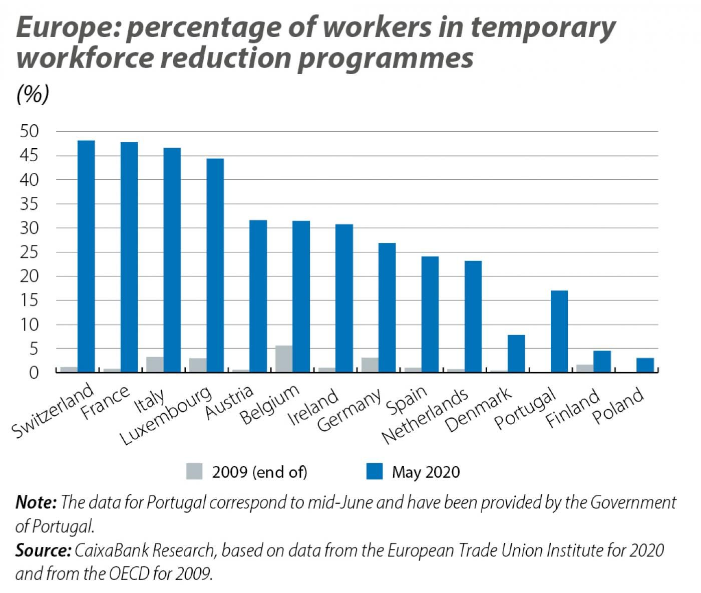 Europe: percentage of workers in temporary workforce reduction programmes