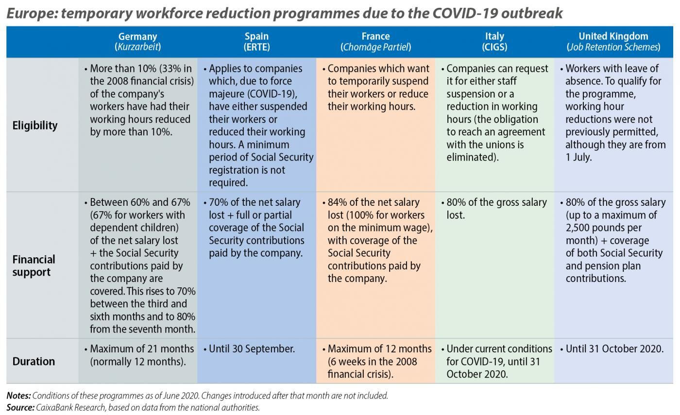 Europe: temporary workforce reduction programmes due to the COVID-19 outbreak