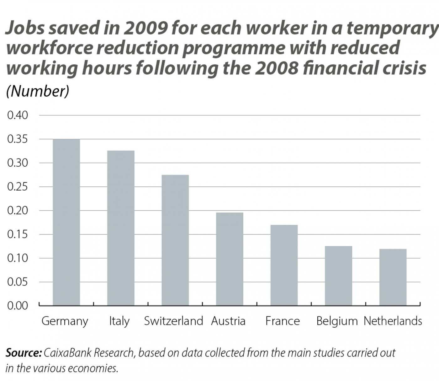 Jobs saved in 2009 for each worker in a temporary workforce reduction programme with reduce d working hours following the 2008 financial crisis
