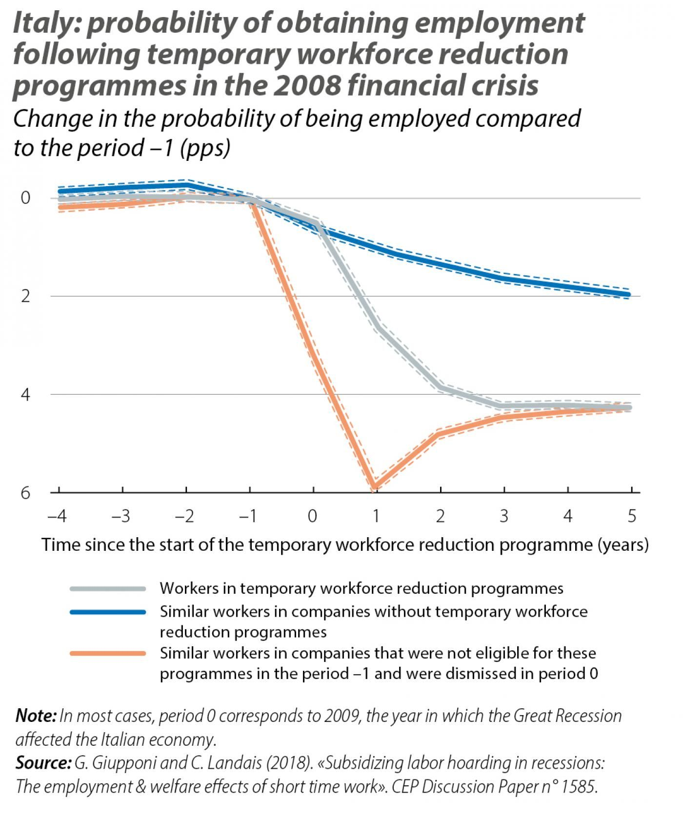 Italy: probability of obtaining employment following temporary workforce reduction programmes in the 2008 financial crisis