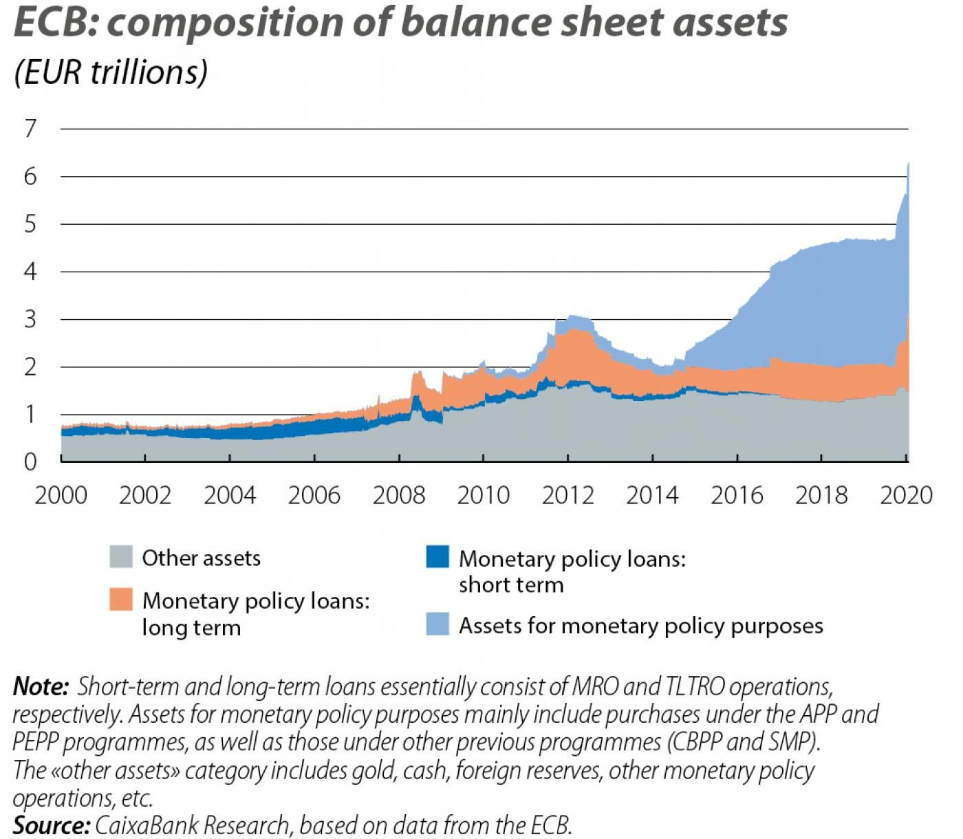 ECB: composition of balance sheet assets