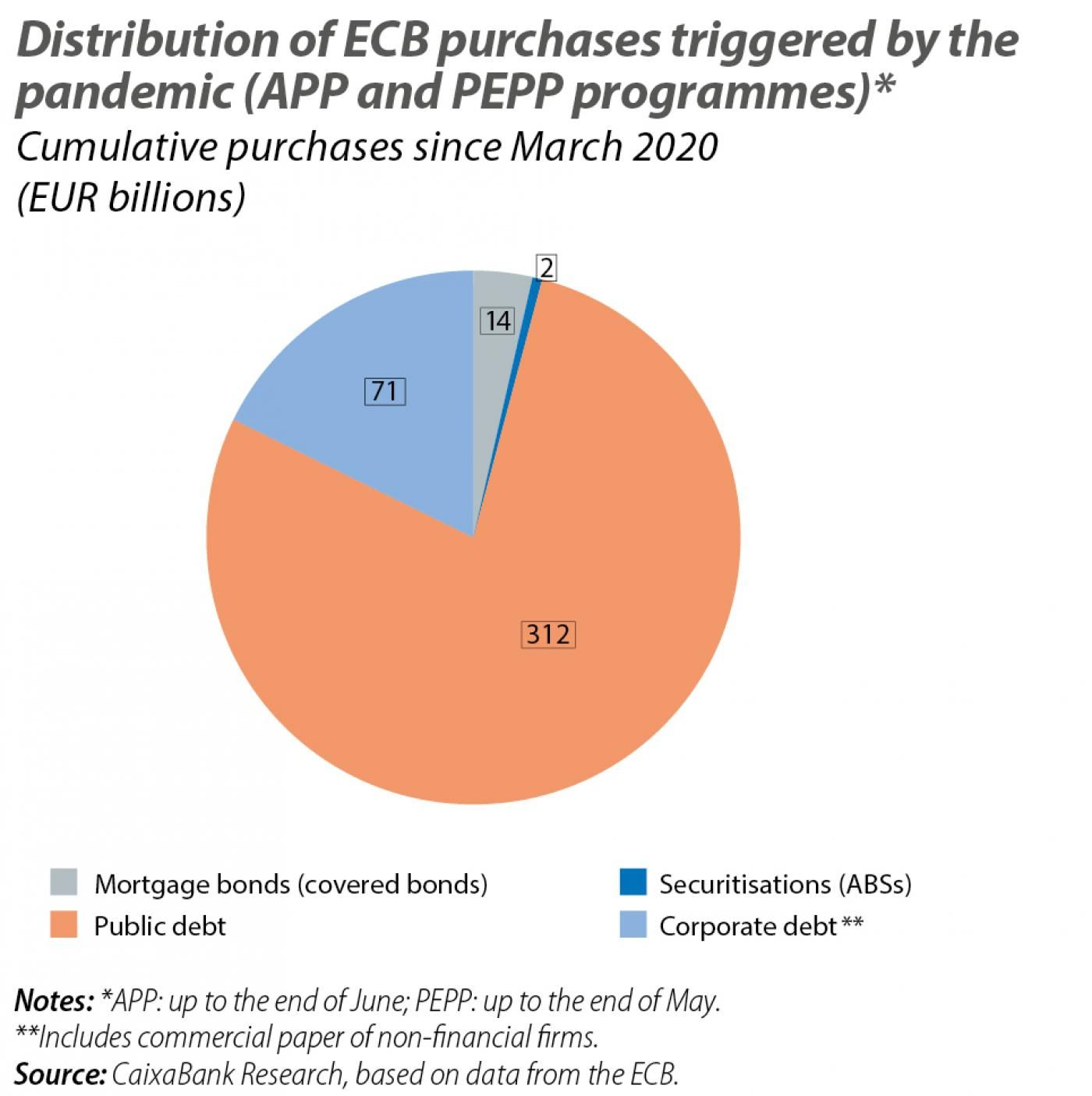 Distribution of ECB purchases triggered by the pandemic (APP and PEPP programmes)