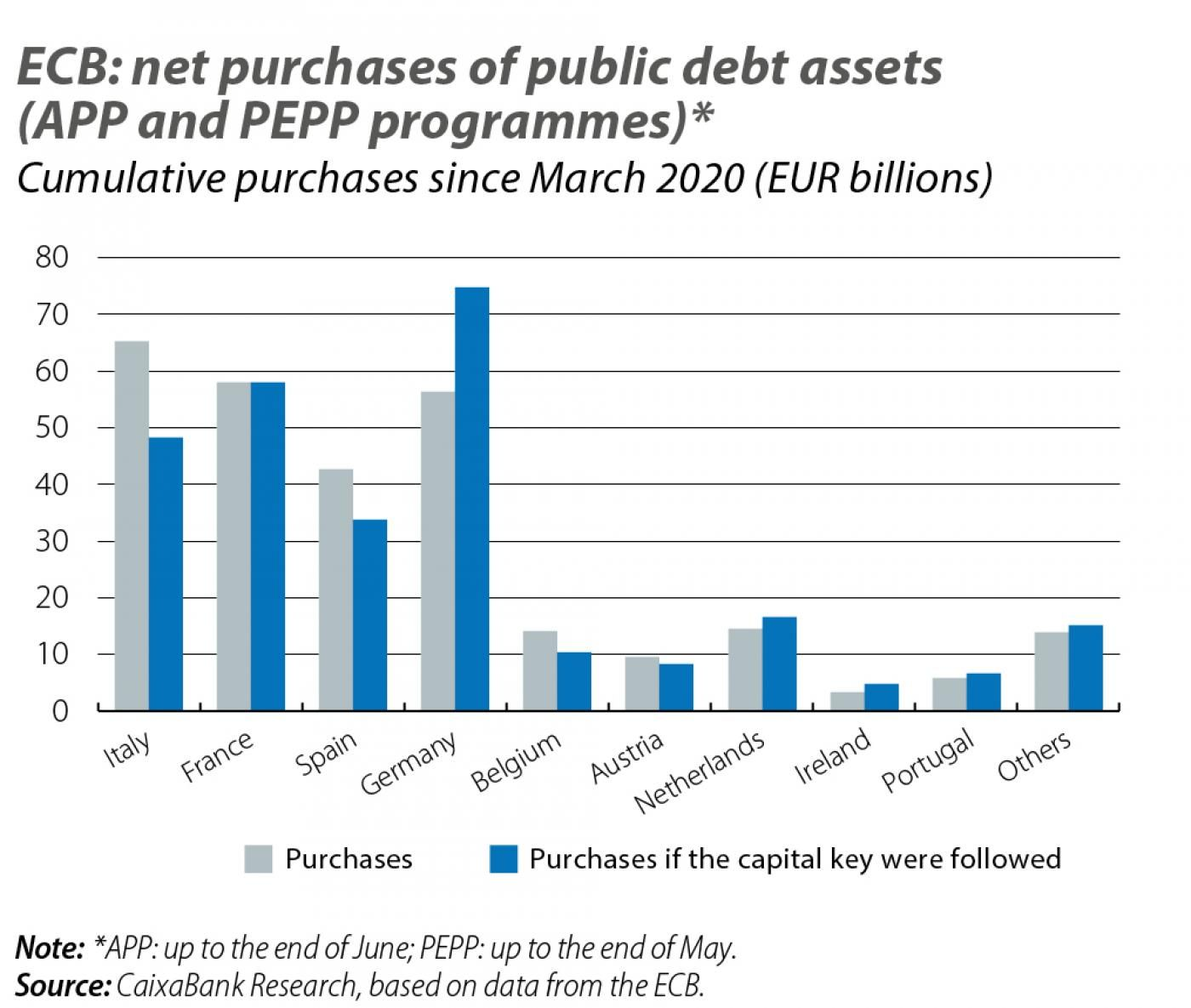 ECB: net purchases of public debt assets (APP and PEPP programmes)