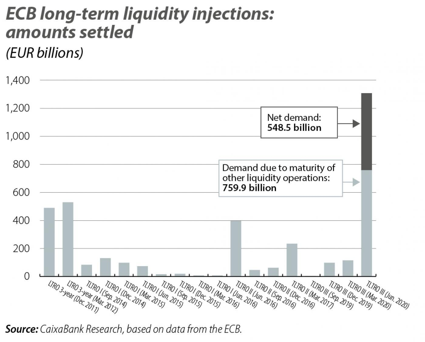 ECB long-term liquidity injections: amounts settled