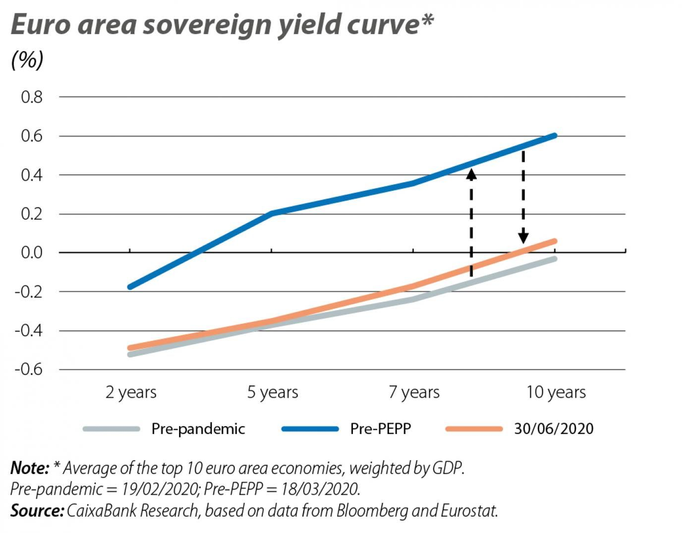 Euro area sovereign yield curve