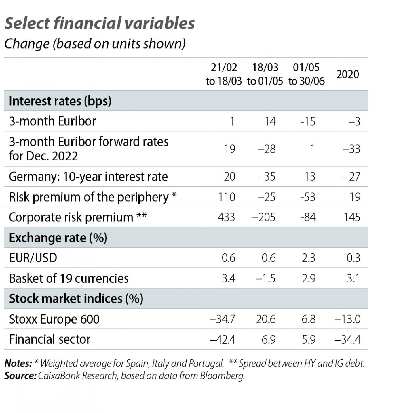 Select financial variables