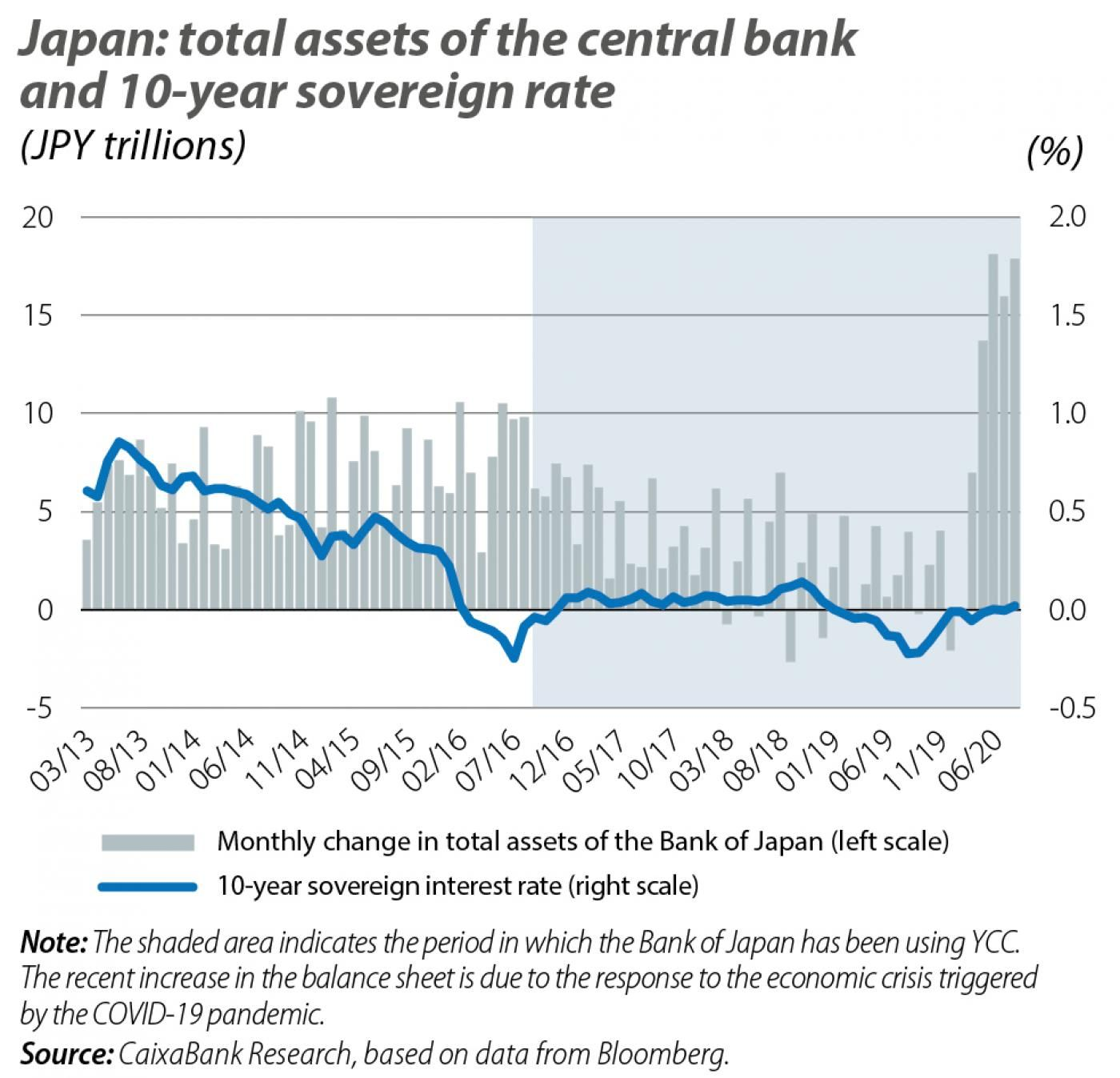 Japan: total assets of the central bank and 10-year sovereign rate