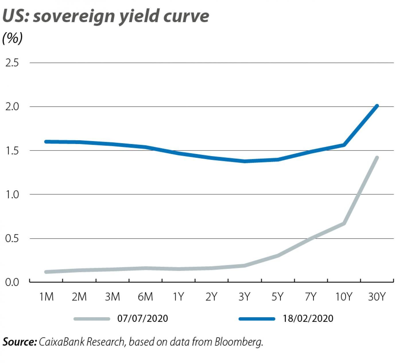 US: sovereign yield curve