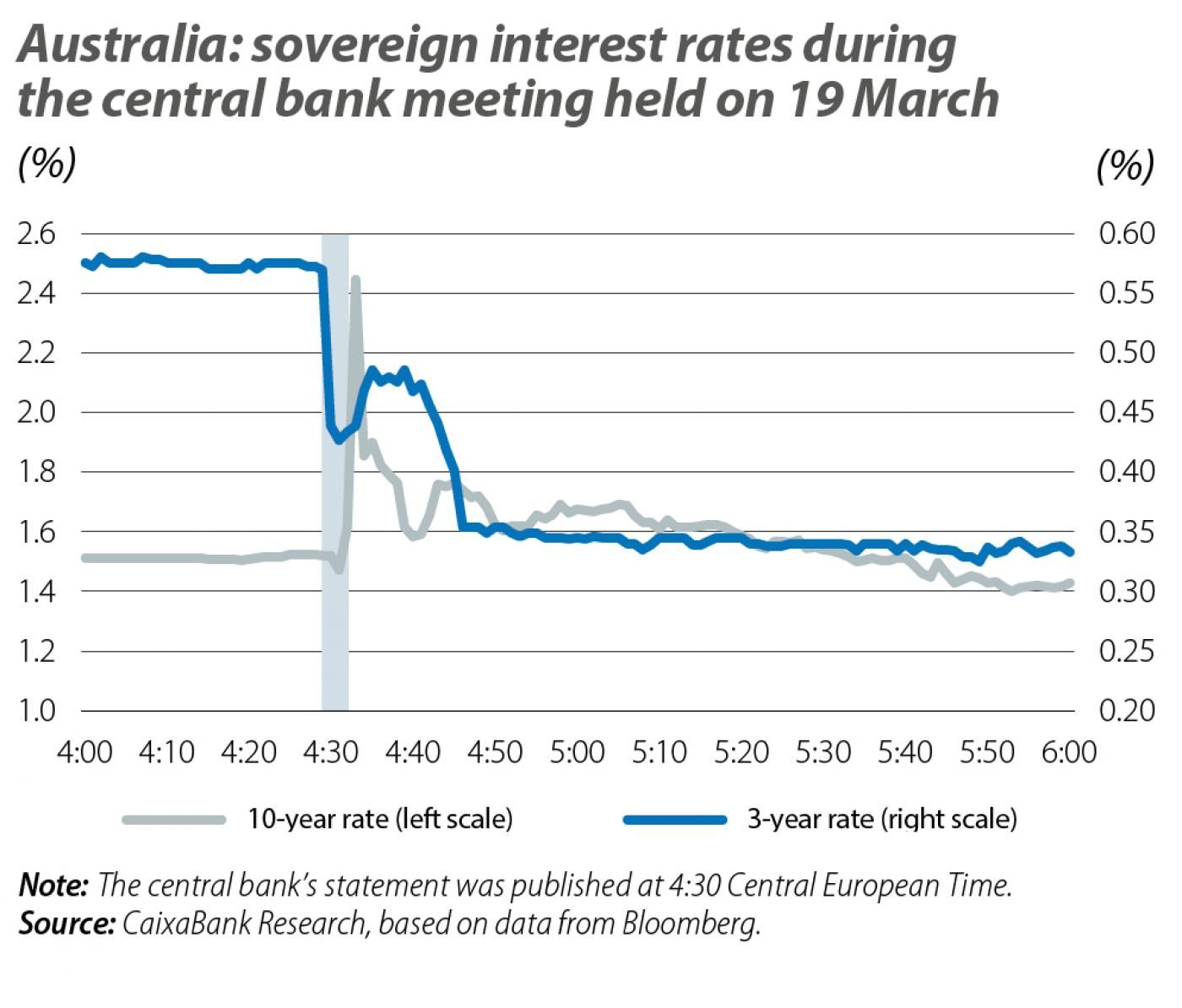Australia: sovereign interest rates during the central bank meeting held on 19 March