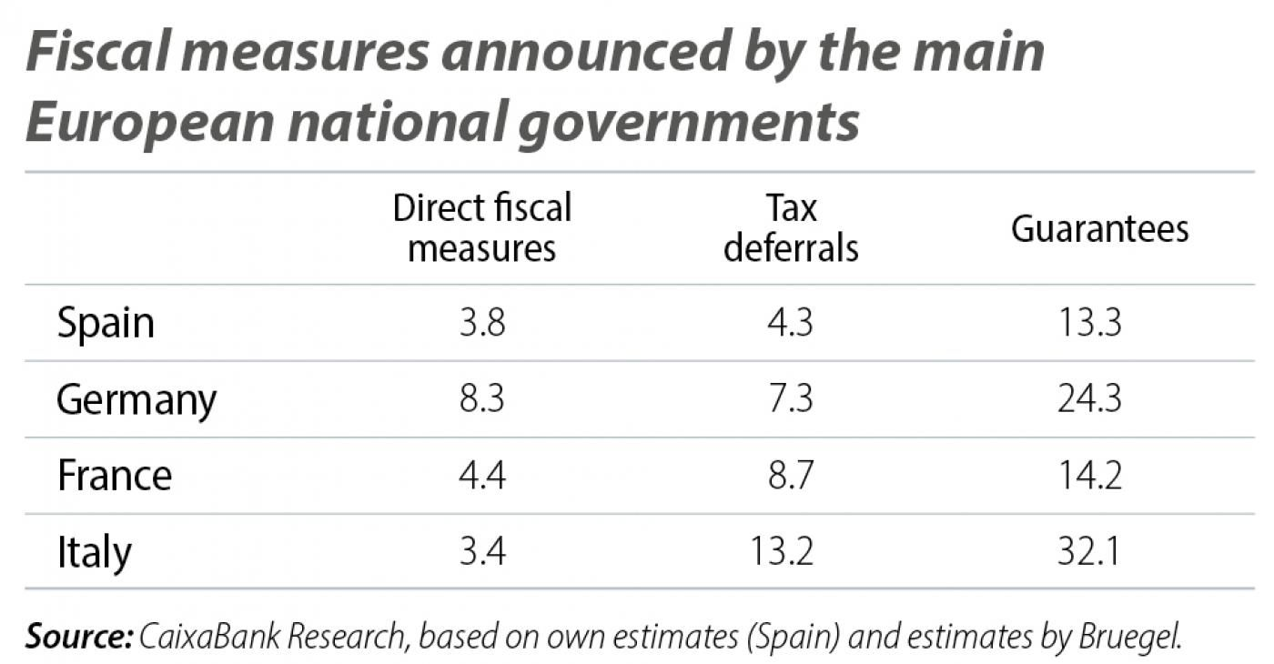Fiscal measures announced by main European national governments