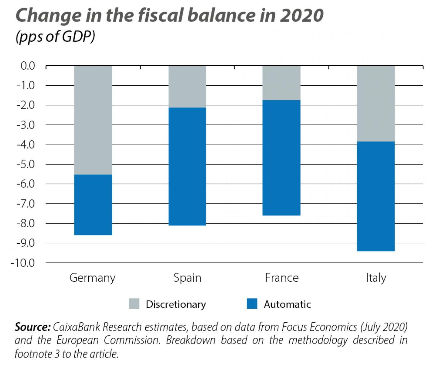 Change in the fiscal balance in 2020