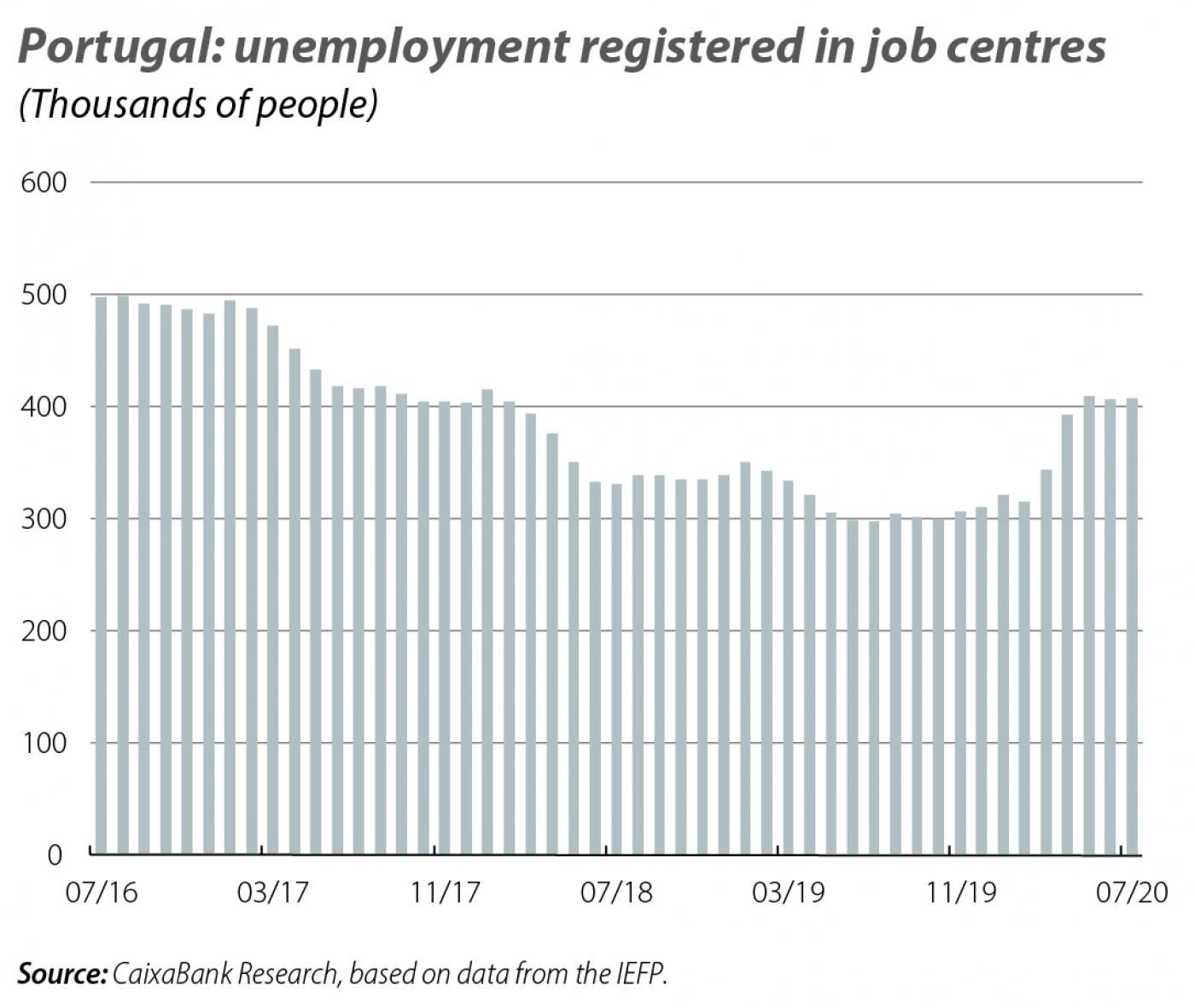 Portugal: unemployment registered in job centres