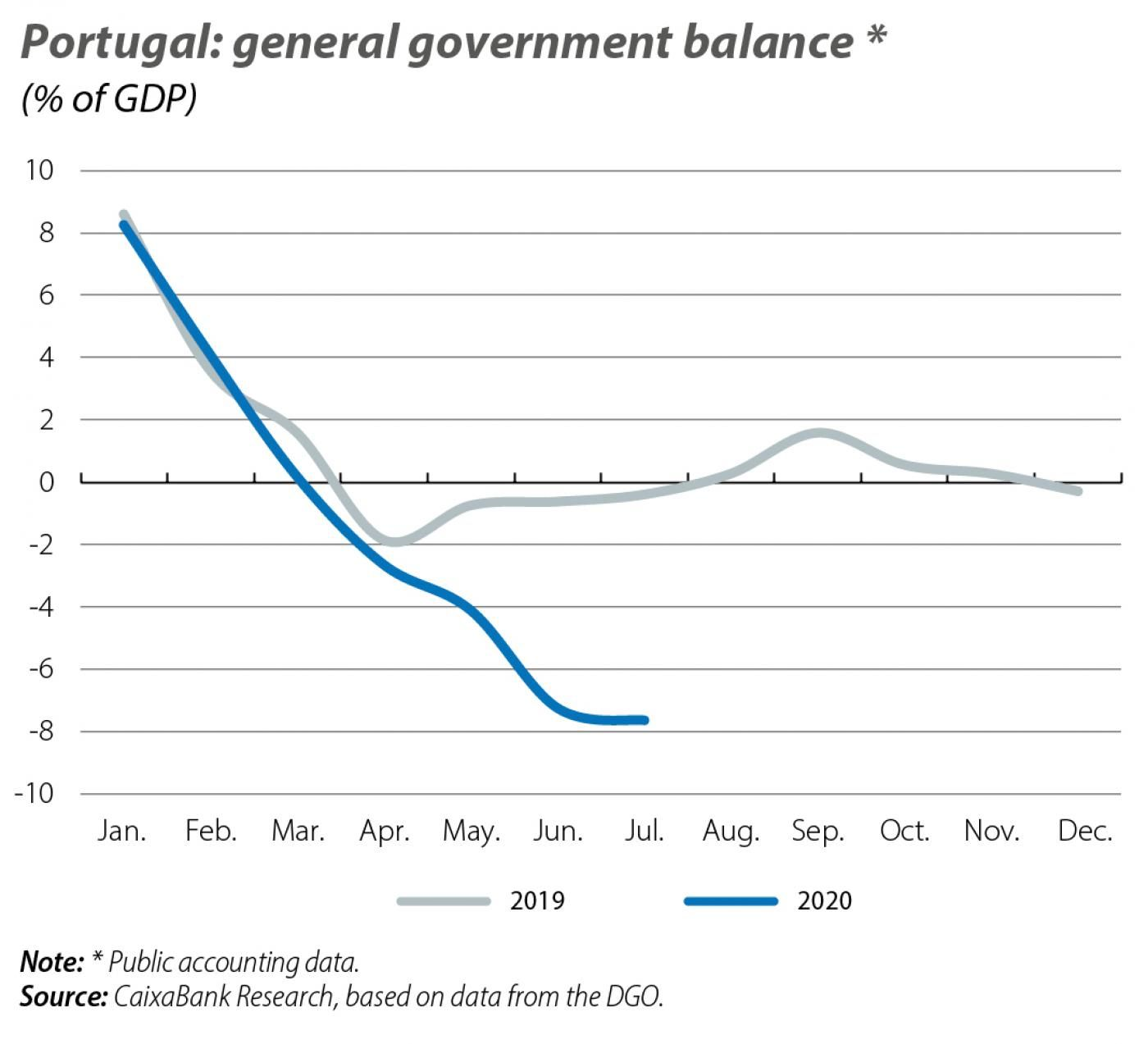 Portugal: general government balance