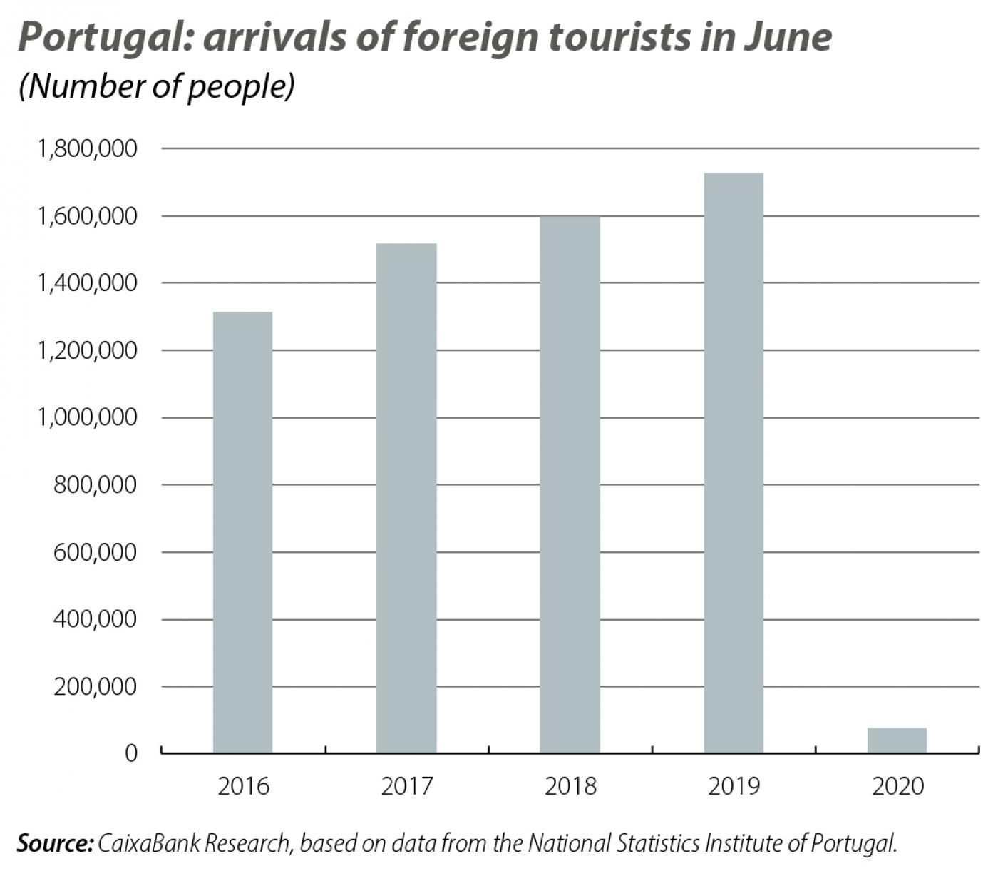 Portugal: arrivals of foreign tourists in June