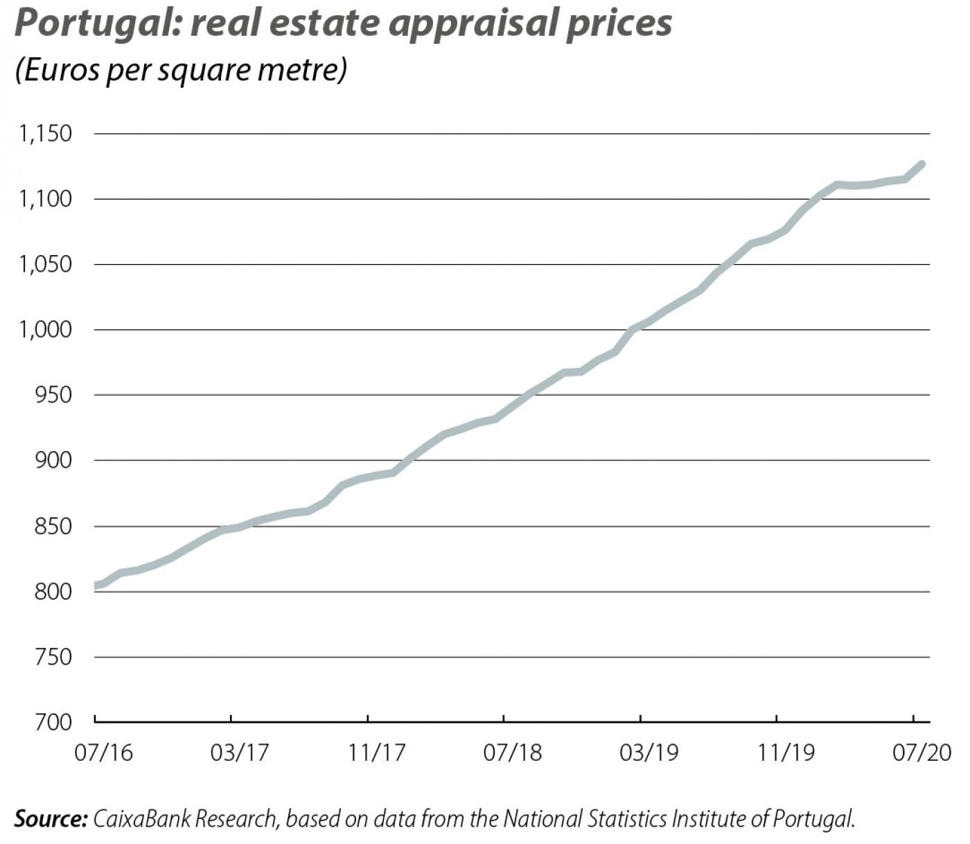 Portugal: real estate appraisal prices