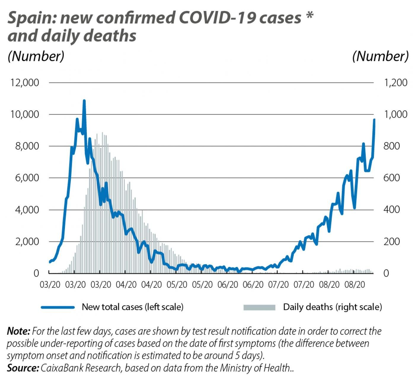 Spain: new confirmed COVID-19 cases and daily deaths