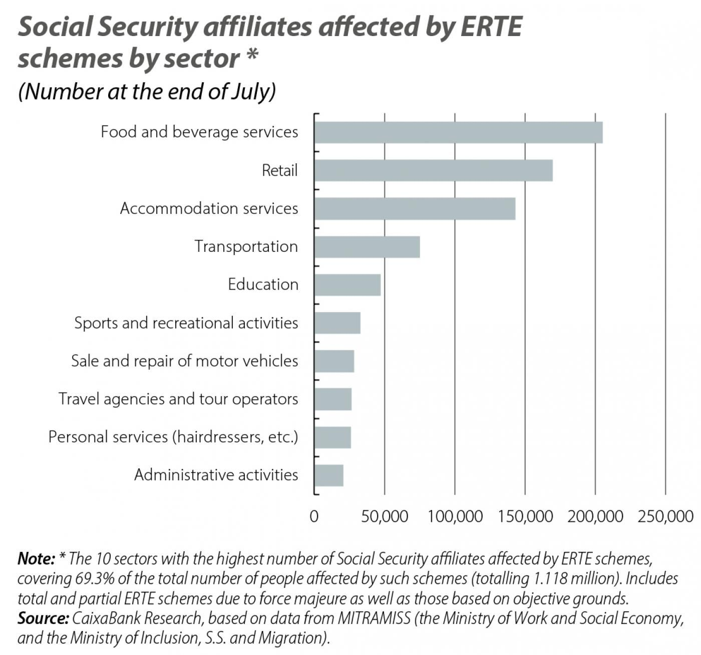 Social Security affiliates affected by ERTE schemes by sector