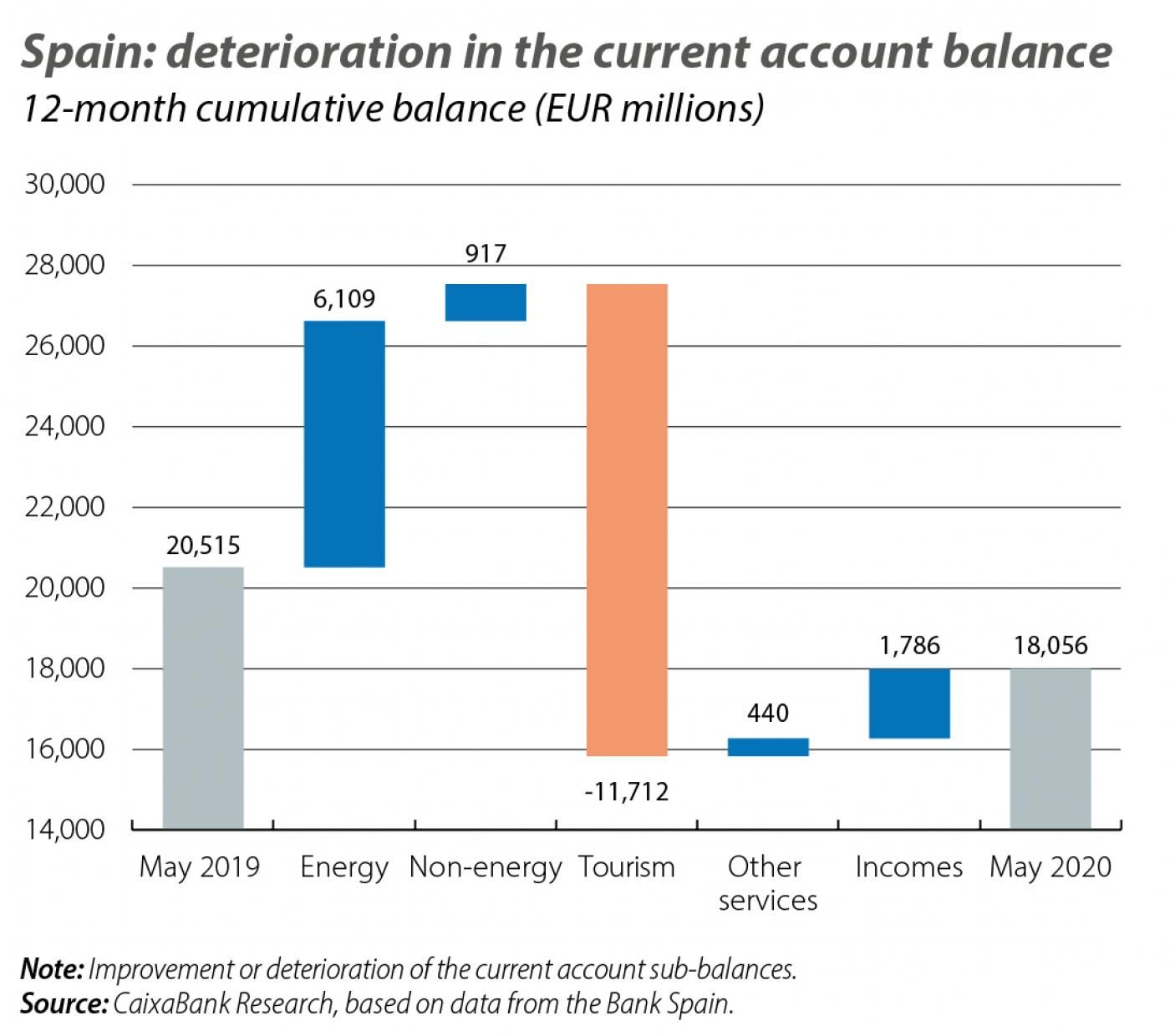 Spain: deterioration in the current account balance