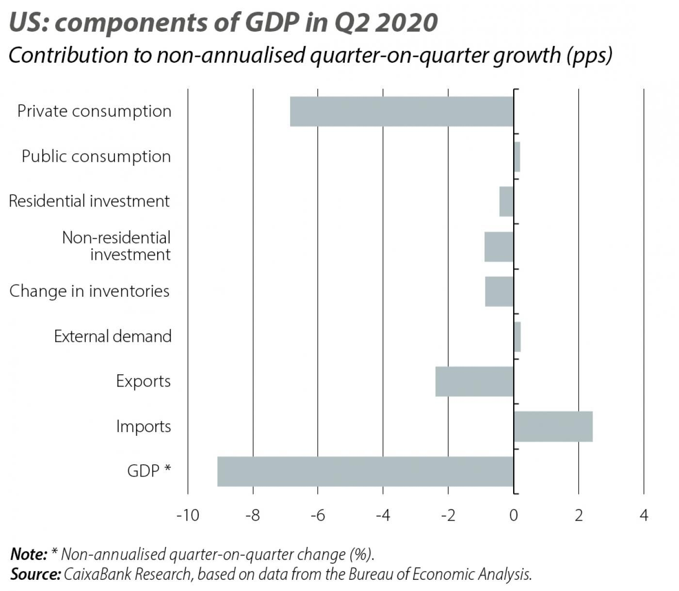 US: components of GDP in Q2 2020