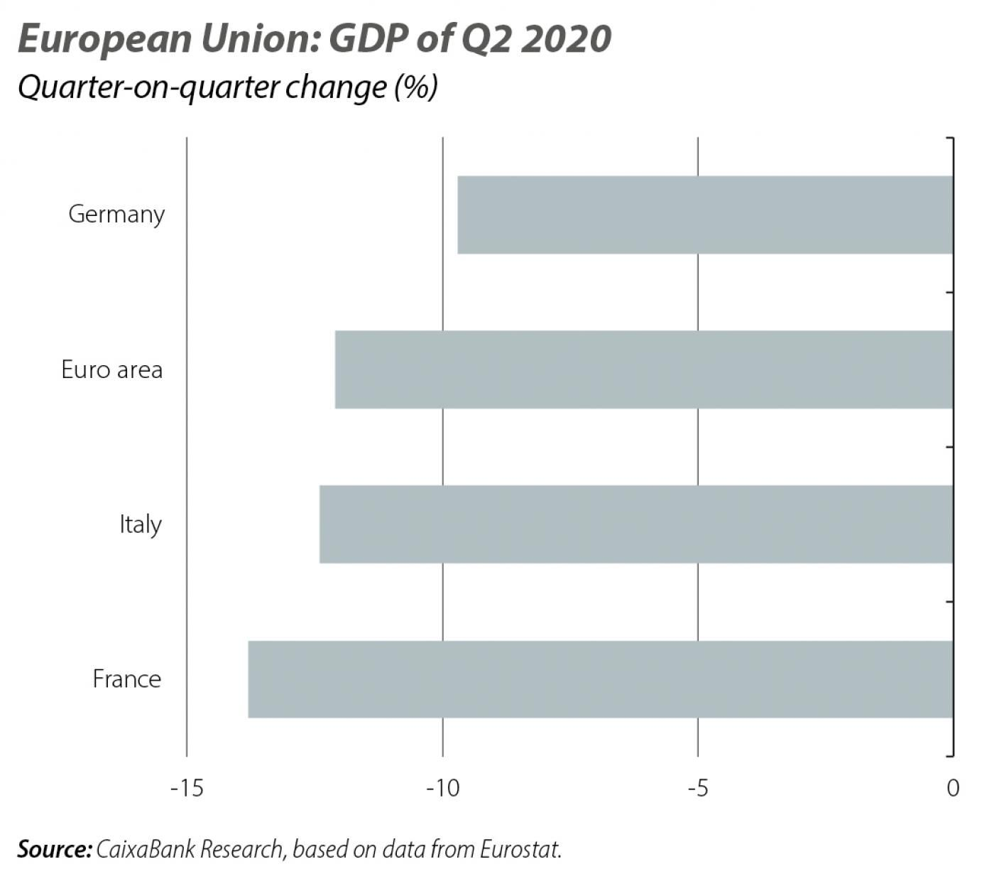 European Union: GDP of Q2 2020