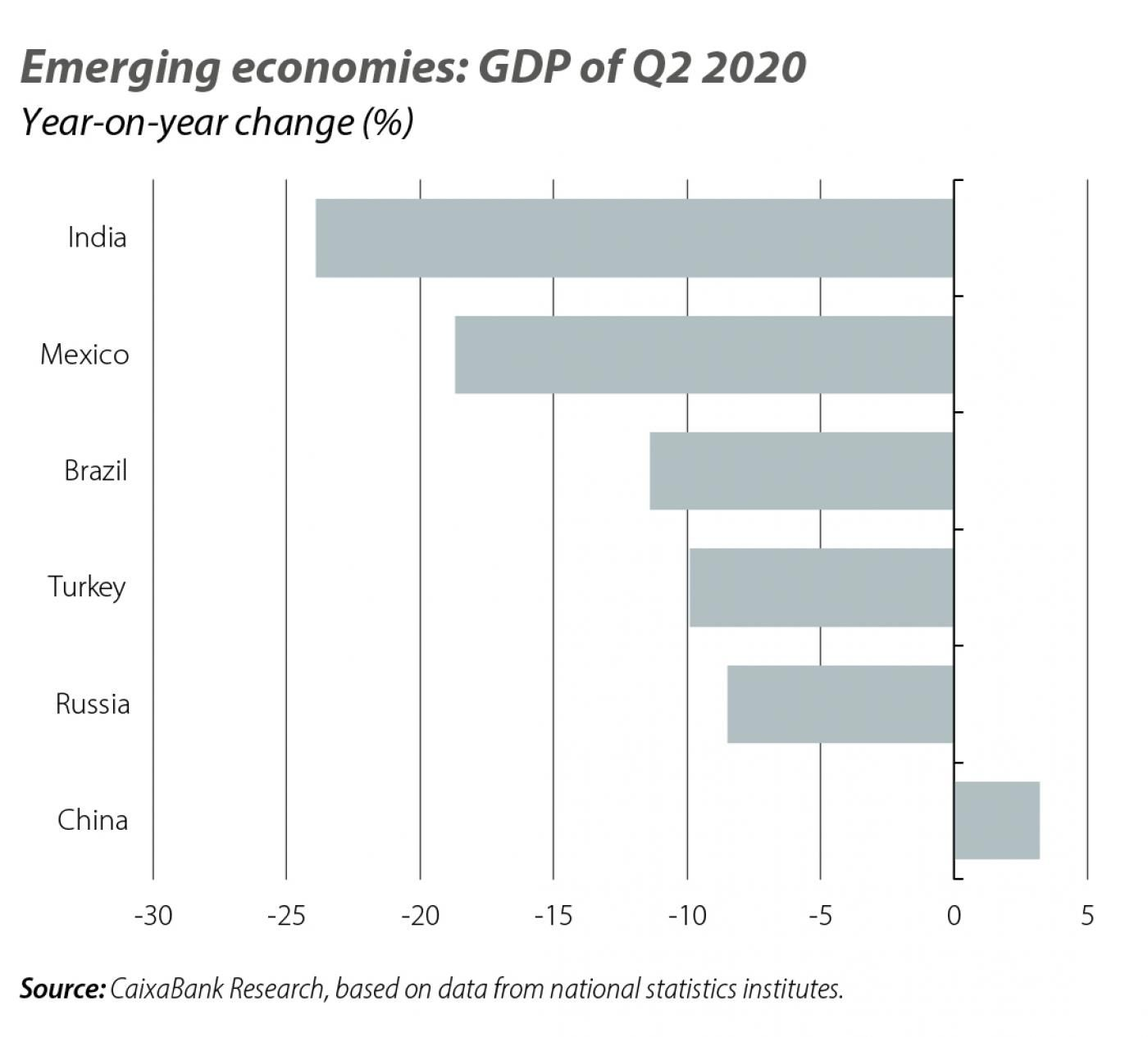 Emerging economies: GDP of Q2 2020